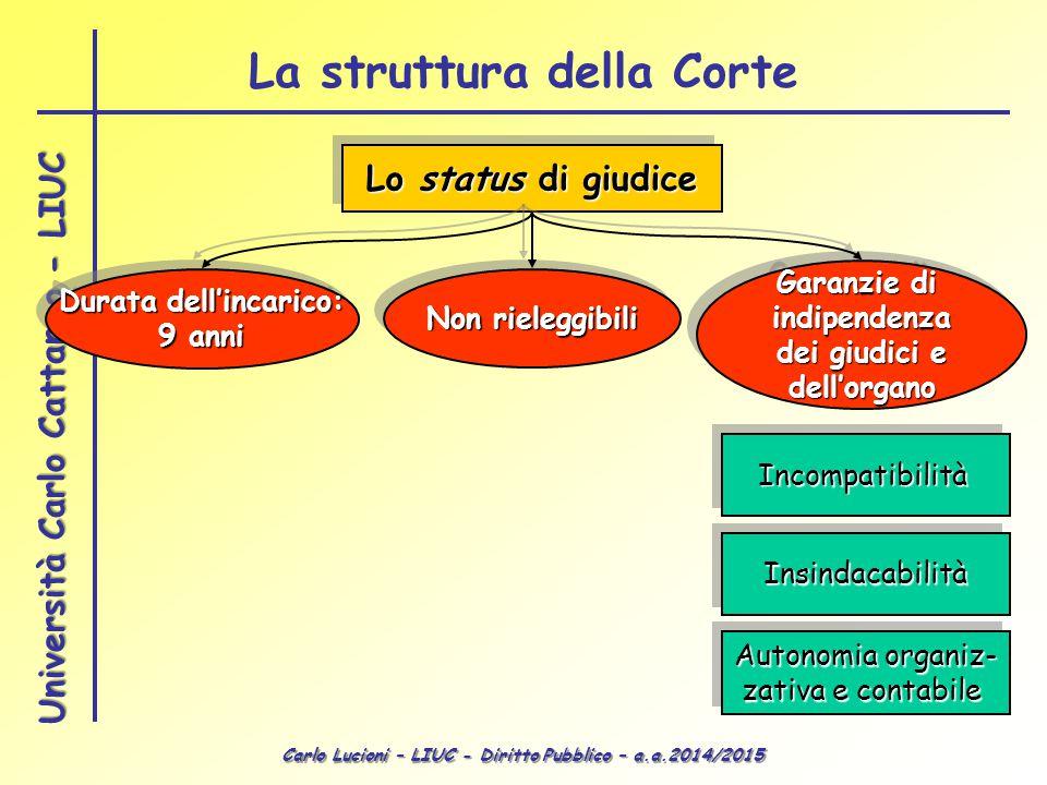 Carlo Lucioni – LIUC - Diritto Pubblico – a.a.2014/2015 Università Carlo Cattaneo - LIUC La struttura della Corte Lo status di giudice Durata dell'inc