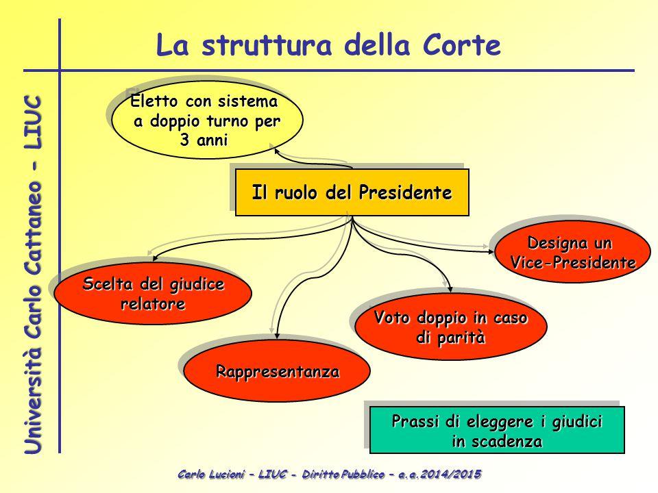 Carlo Lucioni – LIUC - Diritto Pubblico – a.a.2014/2015 Università Carlo Cattaneo - LIUC Scelta del giudice relatore relatore Voto doppio in caso di p