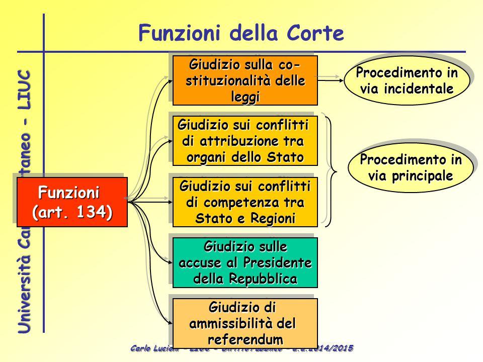Carlo Lucioni – LIUC - Diritto Pubblico – a.a.2014/2015 Università Carlo Cattaneo - LIUC Funzioni della Corte Funzioni (art. 134) Funzioni Giudizio su