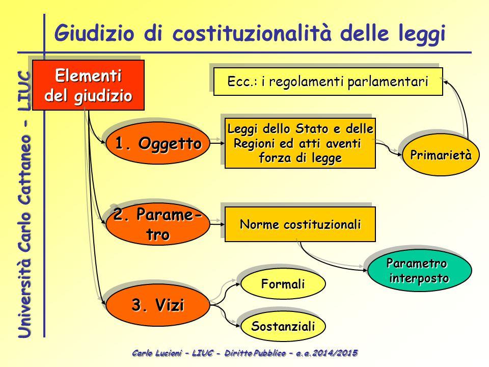 Carlo Lucioni – LIUC - Diritto Pubblico – a.a.2014/2015 Università Carlo Cattaneo - LIUC Giudizio di costituzionalità delle leggi Elementi del giudizi