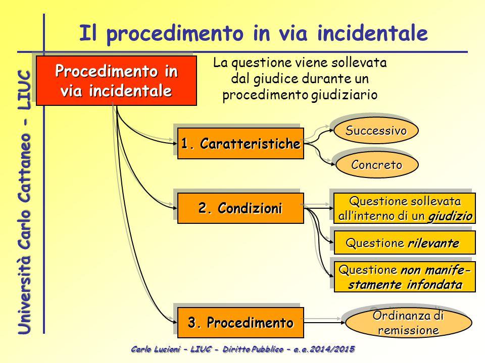 Carlo Lucioni – LIUC - Diritto Pubblico – a.a.2014/2015 Università Carlo Cattaneo - LIUC Il procedimento in via incidentale Procedimento in via incide