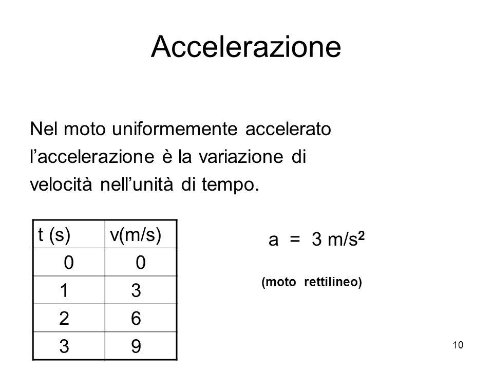 10 Accelerazione Nel moto uniformemente accelerato l'accelerazione è la variazione di velocità nell'unità di tempo.