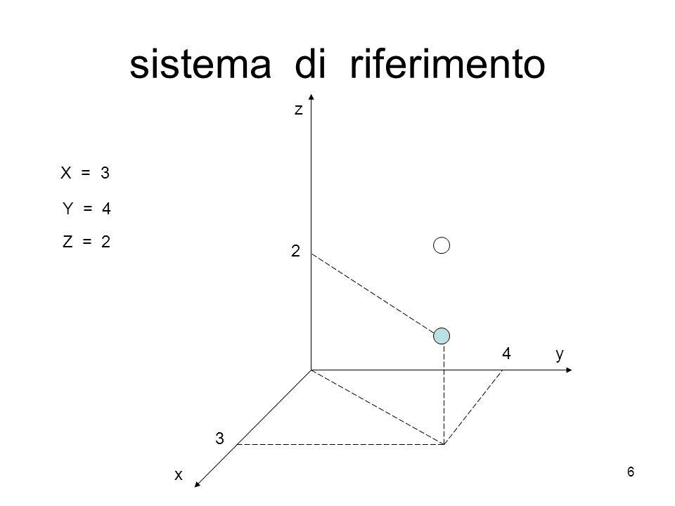 6 sistema di riferimento 3 4 2 X = 3 Y = 4 Z = 2 x y z