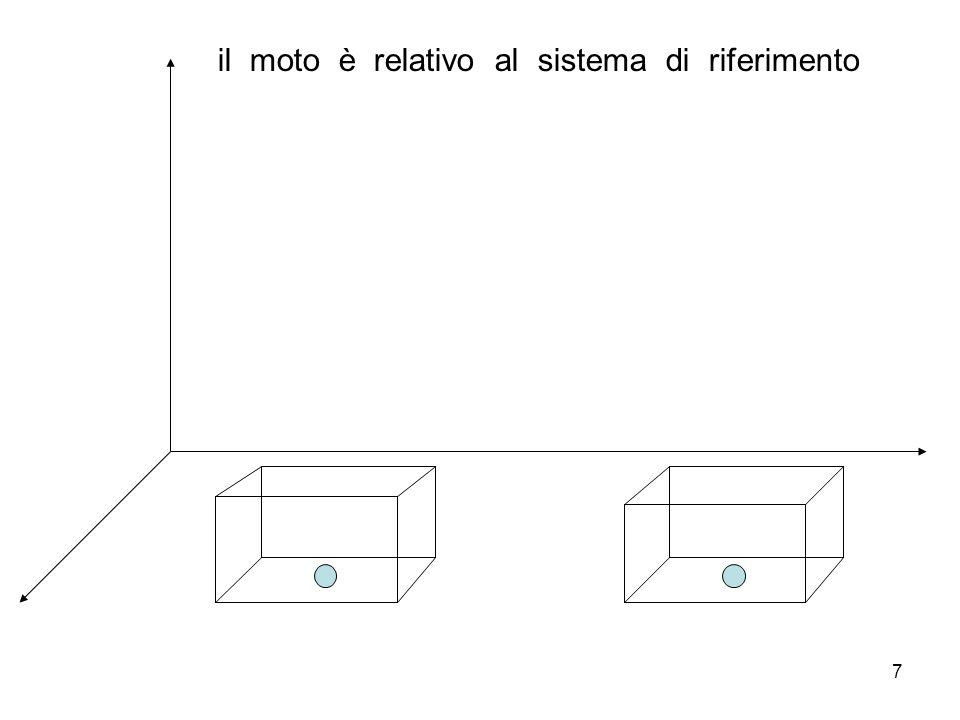 7 il moto è relativo al sistema di riferimento