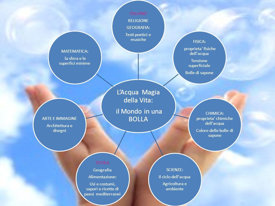 L'Acqua Magia della Vita: il Mondo in una BOLLA ITALIANO RELIGIONE GEOGRAFIA: Testi poetici e musiche FISICA: proprieta' fisiche dell'acqua Tensione s