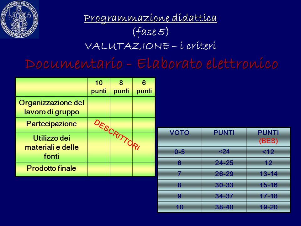 Programmazione didattica Programmazione didattica (fase 5) VALUTAZIONE – i criteri Documentario - Elaborato elettronico VOTOPUNTIPUNTI (BES) 0-5 <24 <