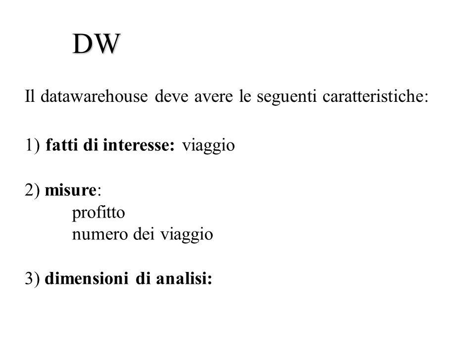 1) fatti di interesse: viaggio 2) misure: profitto numero dei viaggio 3) dimensioni di analisi: Il datawarehouse deve avere le seguenti caratteristiche: DW