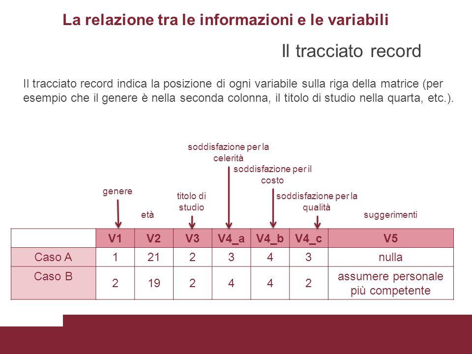 La relazione tra le informazioni e le variabili V1V2V3V4_aV4_bV4_cV5 Caso A1212343nulla Caso B 2192442 assumere personale più competente Il tracciato