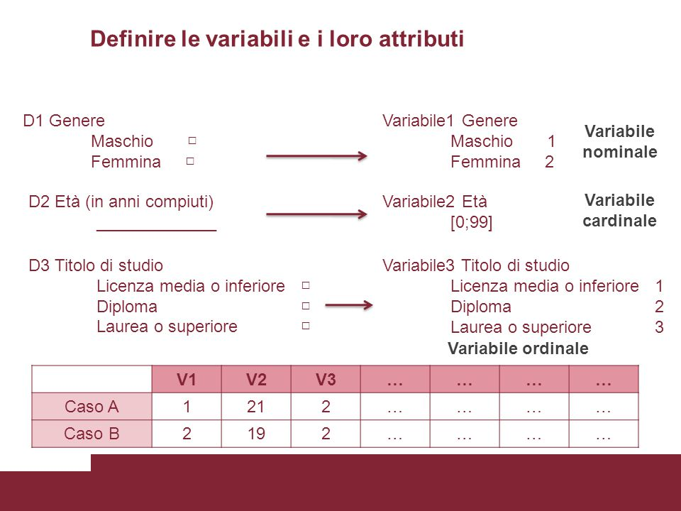 Definire le variabili e i loro attributi V1V2V3………… Caso A1212………… Caso B2192………… D1 Genere Maschio □ Femmina □ D2 Età (in anni compiuti) _____________ D3 Titolo di studio Licenza media o inferiore □ Diploma □ Laurea o superiore □ Variabile1 Genere Maschio 1 Femmina 2 Variabile2 Età [0;99] Variabile3 Titolo di studio Licenza media o inferiore 1 Diploma 2 Laurea o superiore 3 Variabile nominale Variabile cardinale Variabile ordinale