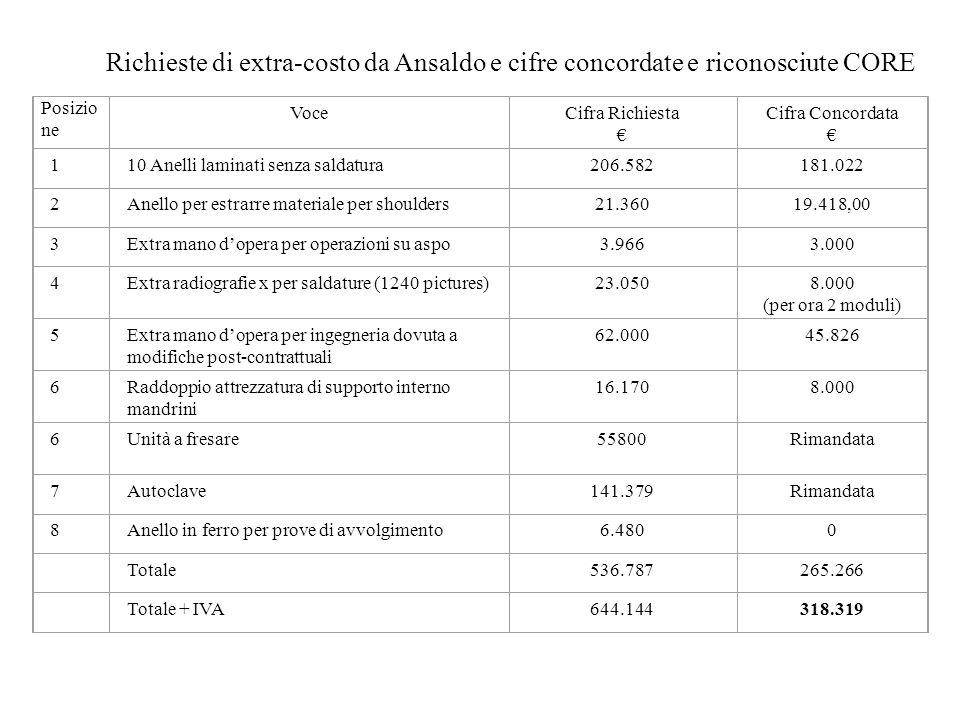 Richieste di extra-costo da Ansaldo e cifre concordate e riconosciute CORE Posizio ne VoceCifra Richiesta € Cifra Concordata € 110 Anelli laminati senza saldatura206.582181.022 2Anello per estrarre materiale per shoulders21.36019.418,00 3Extra mano d'opera per operazioni su aspo3.9663.000 4Extra radiografie x per saldature (1240 pictures)23.0508.000 (per ora 2 moduli) 5Extra mano d'opera per ingegneria dovuta a modifiche post-contrattuali 62.00045.826 6Raddoppio attrezzatura di supporto interno mandrini 16.1708.000 6Unità a fresare55800Rimandata 7Autoclave141.379Rimandata 8Anello in ferro per prove di avvolgimento6.4800 Totale536.787265.266 Totale + IVA644.144318.319