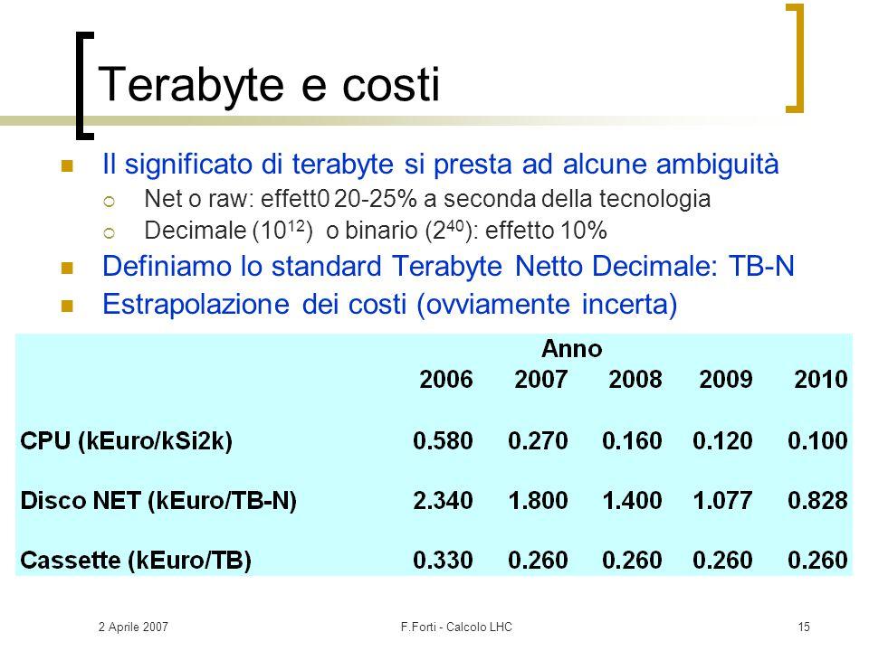 2 Aprile 2007F.Forti - Calcolo LHC15 Terabyte e costi Il significato di terabyte si presta ad alcune ambiguità  Net o raw: effett0 20-25% a seconda d