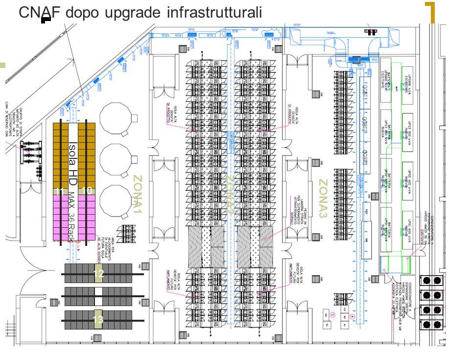 2 Aprile 2007F.Forti - Calcolo LHC18 Isola HD MAX. 36 Rack 12 13 10 11 CNAF dopo upgrade infrastrutturali ZONA1 ZONA2 ZONA3