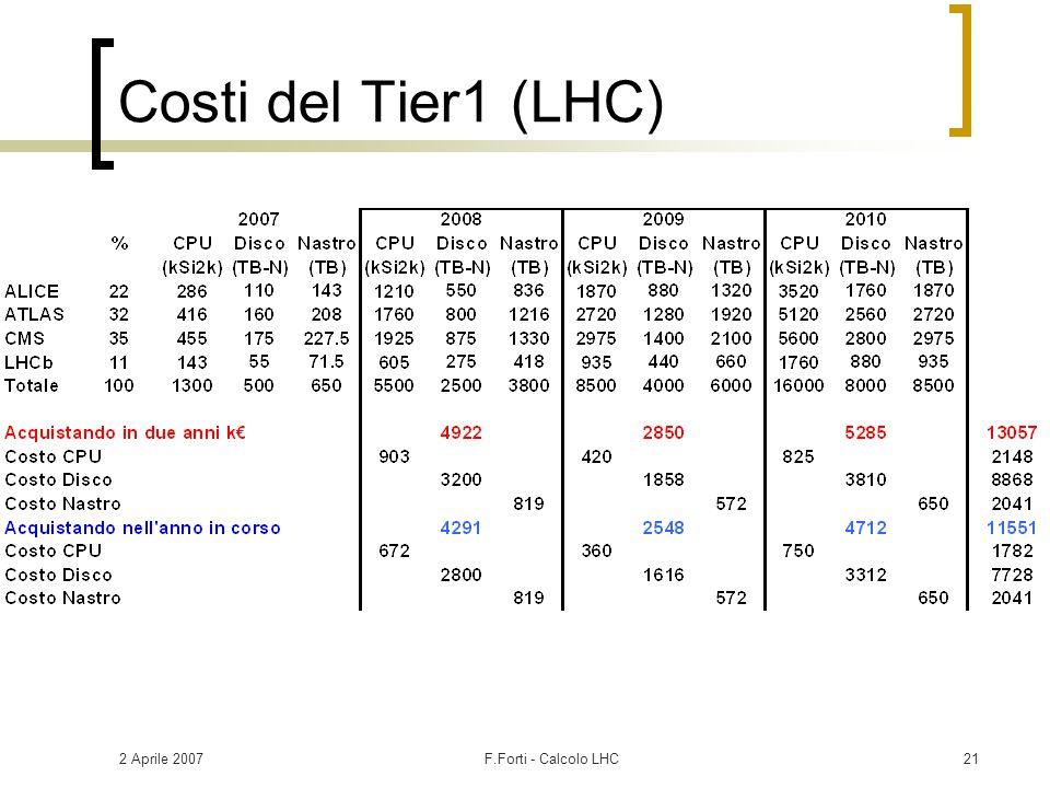 2 Aprile 2007F.Forti - Calcolo LHC21 Costi del Tier1 (LHC)