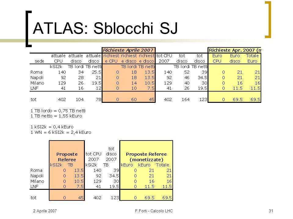 2 Aprile 2007F.Forti - Calcolo LHC31 ATLAS: Sblocchi SJ