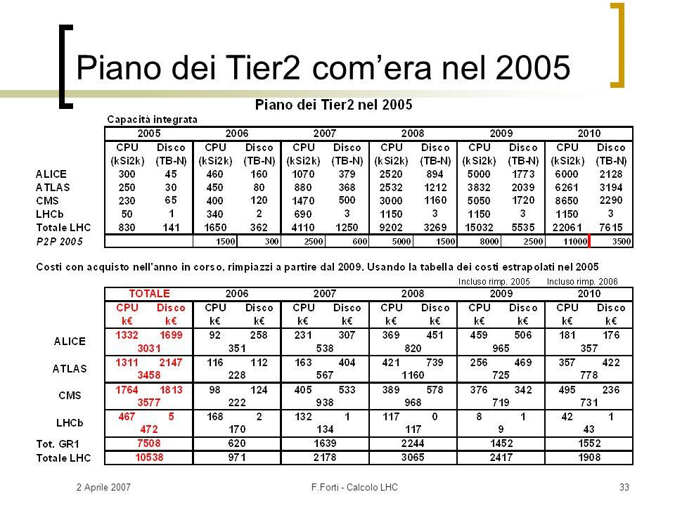 2 Aprile 2007F.Forti - Calcolo LHC33 Piano dei Tier2 com'era nel 2005