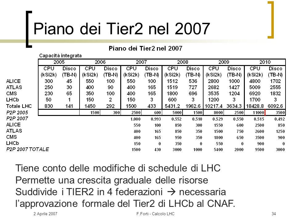 2 Aprile 2007F.Forti - Calcolo LHC34 Piano dei Tier2 nel 2007 Tiene conto delle modifiche di schedule di LHC Permette una crescita graduale delle riso