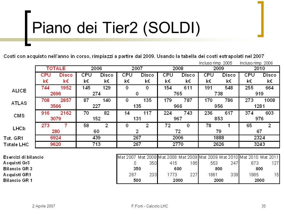 2 Aprile 2007F.Forti - Calcolo LHC35 Piano dei Tier2 (SOLDI)
