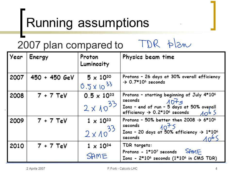 2 Aprile 2007F.Forti - Calcolo LHC15 Terabyte e costi Il significato di terabyte si presta ad alcune ambiguità  Net o raw: effett0 20-25% a seconda della tecnologia  Decimale (10 12 ) o binario (2 40 ): effetto 10% Definiamo lo standard Terabyte Netto Decimale: TB-N Estrapolazione dei costi (ovviamente incerta)