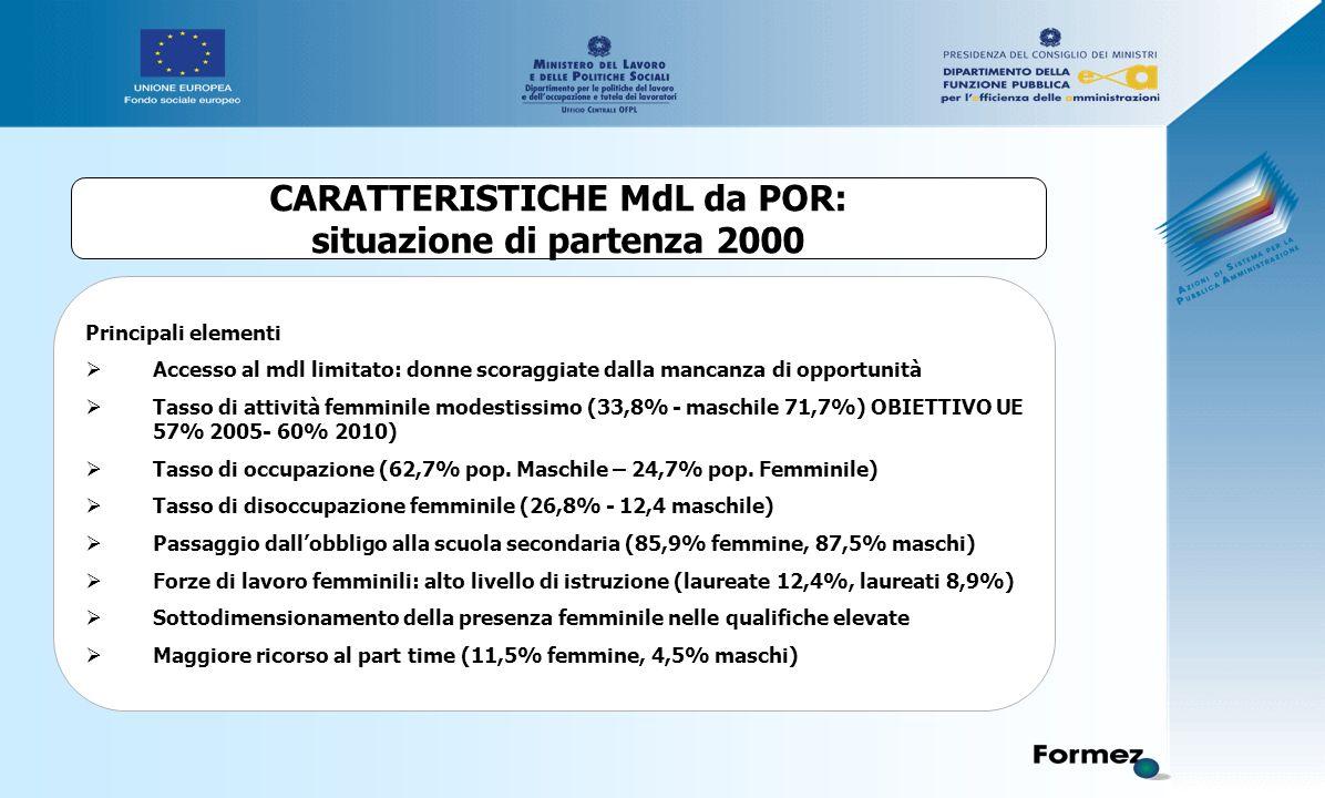 Principali elementi  Accesso al mdl limitato: donne scoraggiate dalla mancanza di opportunità  Tasso di attività femminile modestissimo (33,8% - maschile 71,7%) OBIETTIVO UE 57% 2005- 60% 2010)  Tasso di occupazione (62,7% pop.
