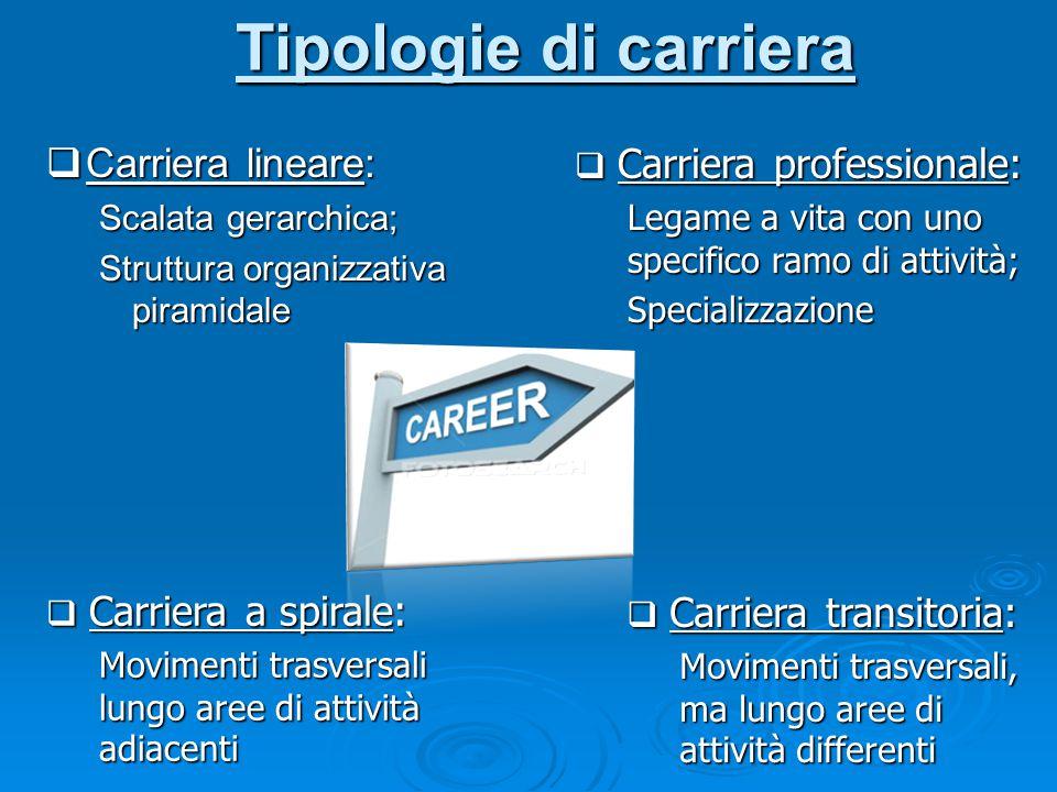 Tipologie di carriera  Carriera lineare: Scalata gerarchica; Struttura organizzativa piramidale  Carriera professionale: Legame a vita con uno speci