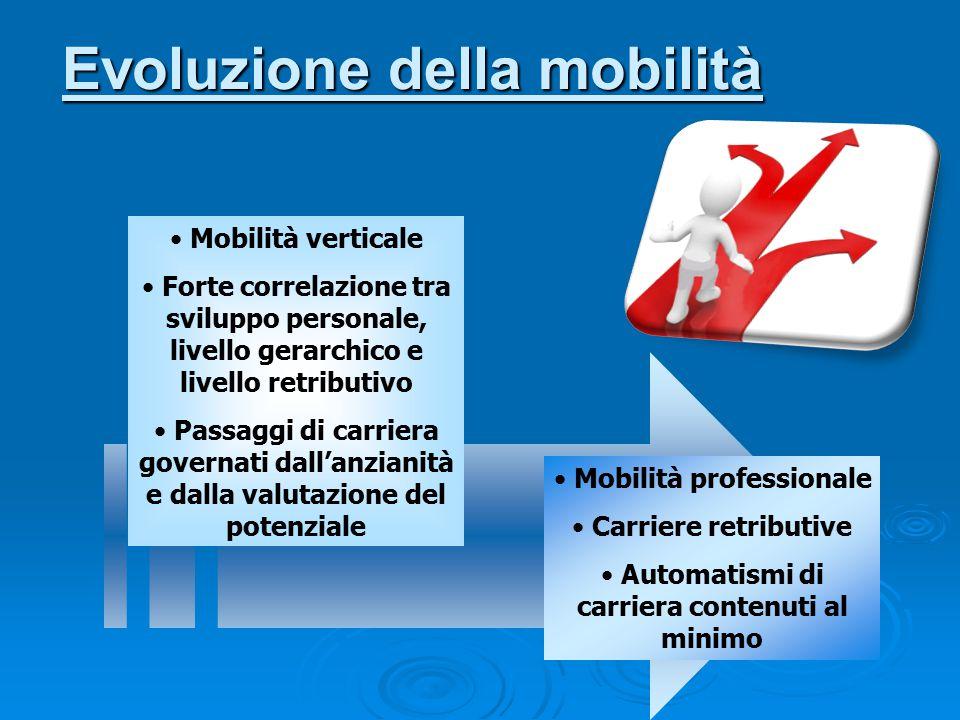 Evoluzione della mobilità Mobilità verticale Forte correlazione tra sviluppo personale, livello gerarchico e livello retributivo Passaggi di carriera