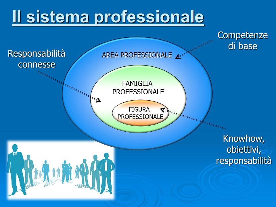 Il sistema professionale AREA PROFESSIONALE FAMIGLIAPROFESSIONALE FIGURAPROFESSIONALE Knowhow, obiettivi, responsabilità Competenze di base Responsabi
