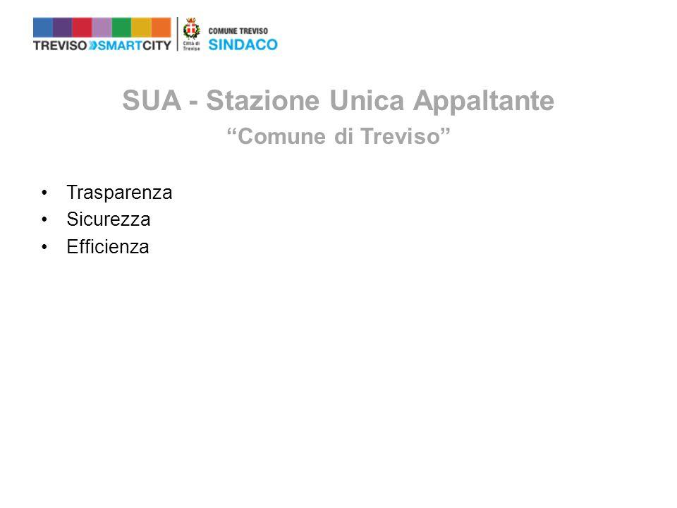SUA - Stazione Unica Appaltante Comune di Treviso Trasparenza Sicurezza Efficienza