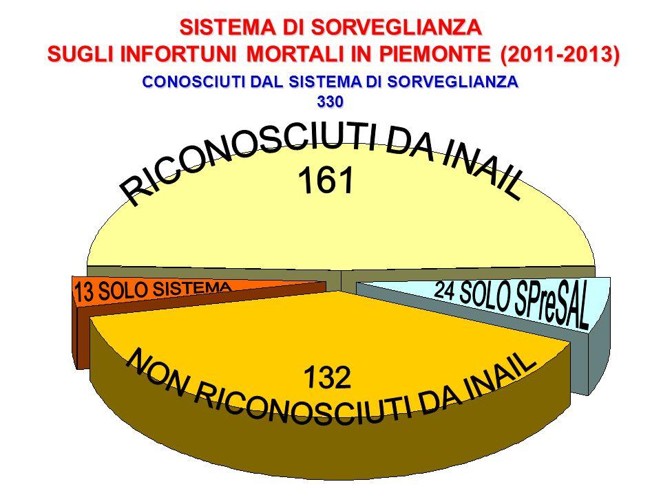 SISTEMA DI SORVEGLIANZA SUGLI INFORTUNI MORTALI IN PIEMONTE (2011-2013) CONOSCIUTI DAL SISTEMA DI SORVEGLIANZA 330