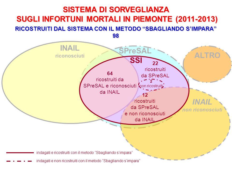 SPreSAL INAIL riconosciuti INAIL non riconosciuti SISTEMA DI SORVEGLIANZA SUGLI INFORTUNI MORTALI IN PIEMONTE (2011-2013) 12 ricostruiti da SPreSAL e non riconosciuti da INAIL 22 ricostruiti da SPreSAL SSI 64 ricostruiti da SPreSAL e riconosciuti da INAIL indagati e ricostruiti con il metodo Sbagliando s'impara RICOSTRUITI DAL SISTEMA CON IL METODO SBAGLIANDO S'IMPARA 98 2 non ricostruiti indagati e non ricostruiti con il metodo Sbagliando s'impara ALTRO