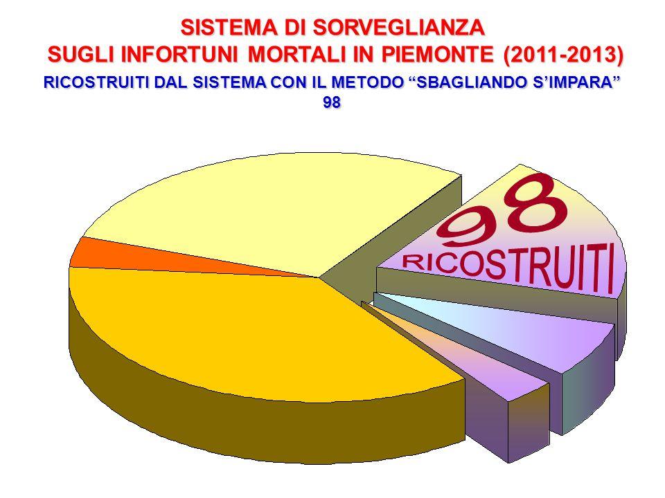 """SISTEMA DI SORVEGLIANZA SUGLI INFORTUNI MORTALI IN PIEMONTE (2011-2013) RICOSTRUITI DAL SISTEMA CON IL METODO """"SBAGLIANDO S'IMPARA"""" 98"""