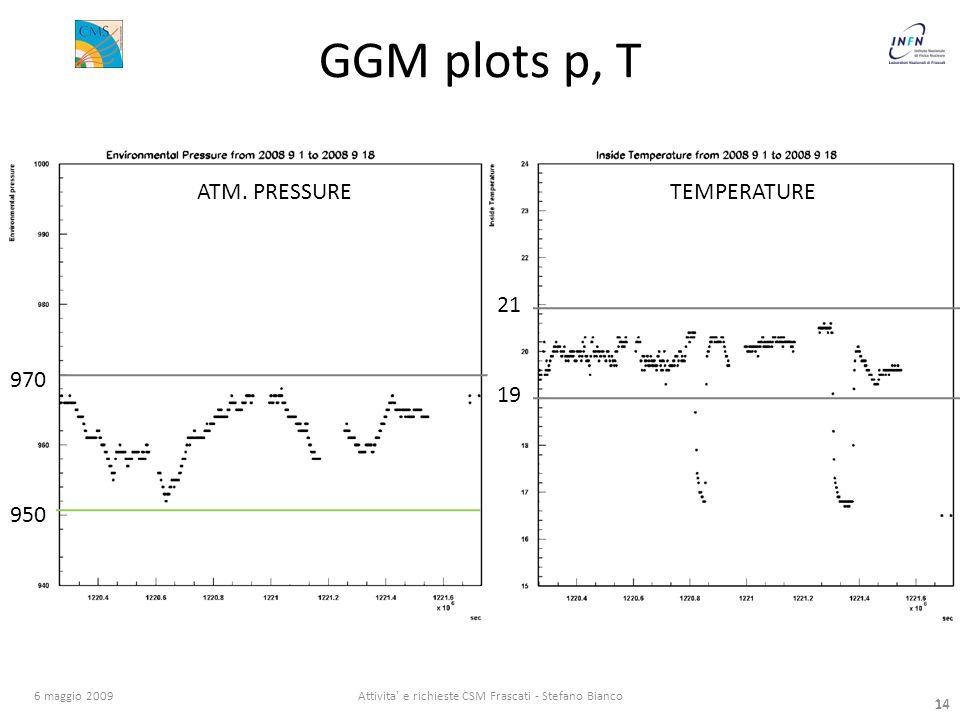 14 6 maggio 2009Attivita e richieste CSM Frascati - Stefano Bianco 14 GGM plots p, T ATM.