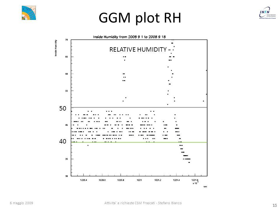 15 6 maggio 2009Attivita e richieste CSM Frascati - Stefano Bianco 15 GGM plot RH 50 40 RELATIVE HUMIDITY