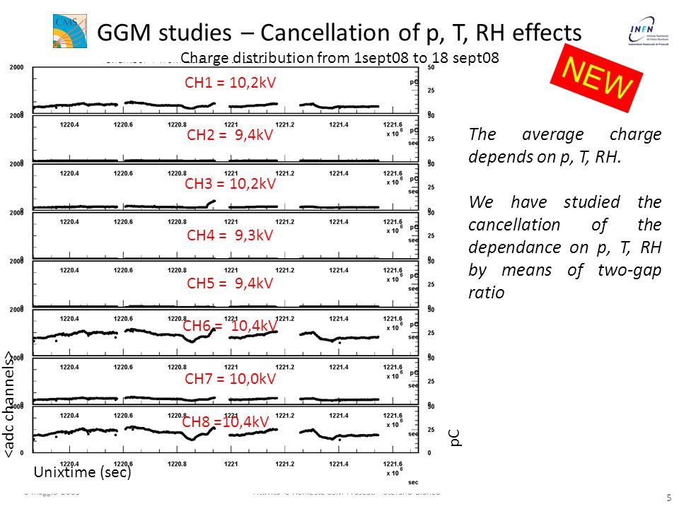 5 6 maggio 2009Attivita e richieste CSM Frascati - Stefano Bianco 5 The average charge depends on p, T, RH.