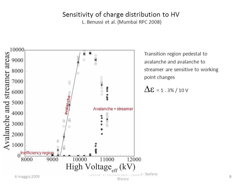 6 maggio 2009 Attivita e richieste CSM Frascati - Stefano Bianco 88 Sensitivity of charge distribution to HV L.