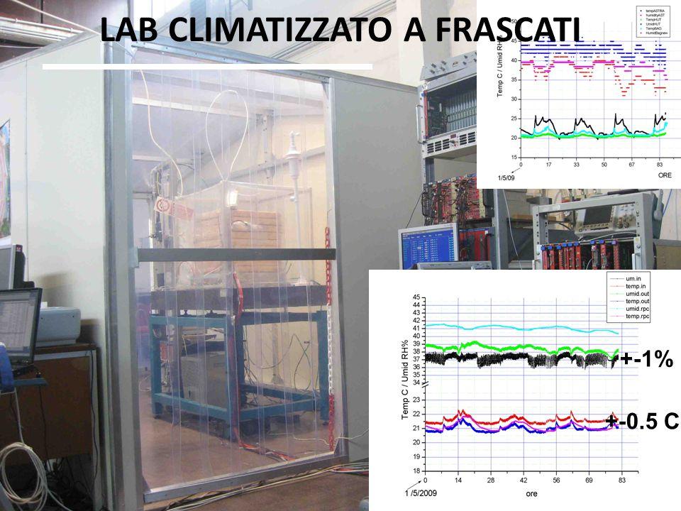 9 6 maggio 2009Attivita e richieste CSM Frascati - Stefano Bianco 9 LAB CLIMATIZZATO A FRASCATI +-1% +-0.5 C