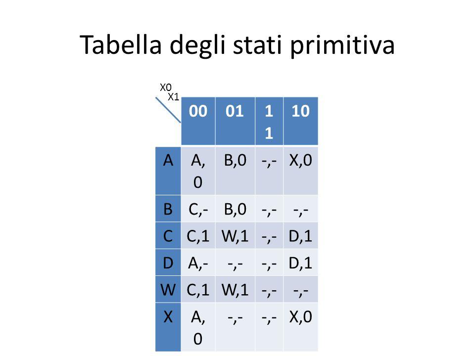 Tabella degli stati primitiva 00011 10 AA, 0 B,0-,-X,0 BC,-B,0-,- CC,1W,1-,-D,1 DA,--,- D,1 WC,1W,1-,- XA, 0 -,- X,0 X0 X1