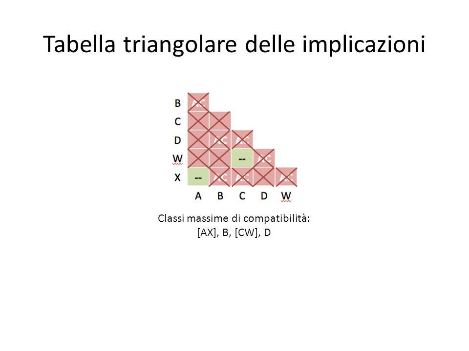Tabella triangolare delle implicazioni Classi massime di compatibilità: [AX], B, [CW], D