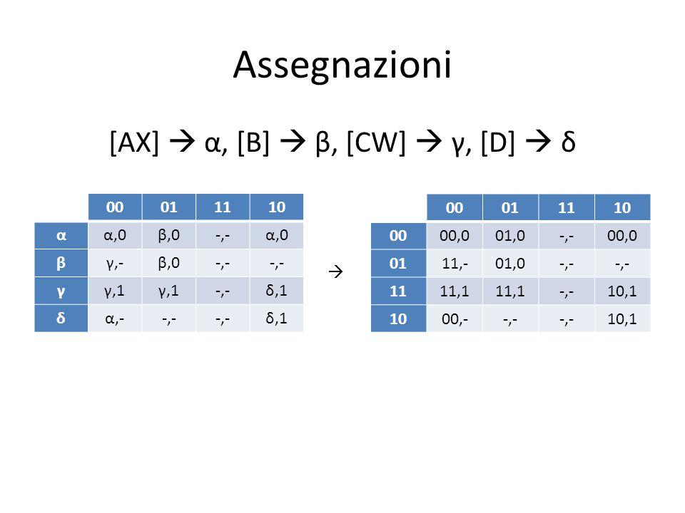 Assegnazioni [AX]  α, [B]  β, [CW]  γ, [D]  δ 00011110 αα,0β,0-,-α,0 βγ,-β,0-,- γγ,1 -,-δ,1 δα,--,- δ,1 00011110 0000,001,0-,-00,0 0111,-01,0-,- 1111,1 -,-10,1 1000,--,- 10,1 