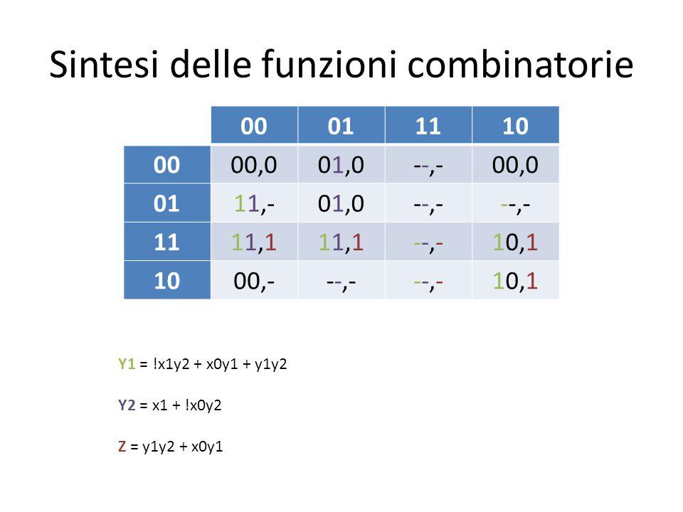 Sintesi delle funzioni combinatorie 00011110 0000,001,0--,-00,0 0111,-01,0--,- 1111,111,111,111,1--,---,-10,1 1000,---,---,---,-10,1 Y1 = !x1y2 + x0y1 + y1y2 Y2 = x1 + !x0y2 Z = y1y2 + x0y1