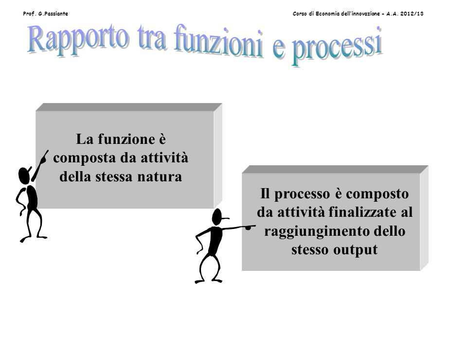 Prof. G.PassianteCorso di Economia dell'innovazione - A.A.
