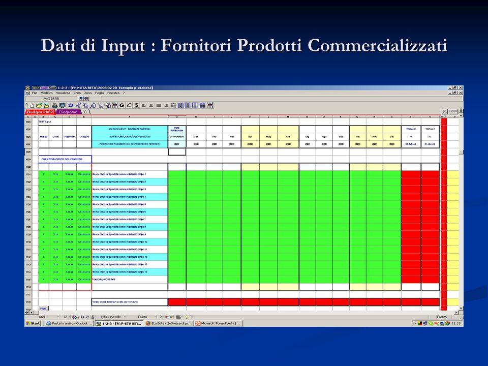 Dati di Input : Fornitori Prodotti Commercializzati