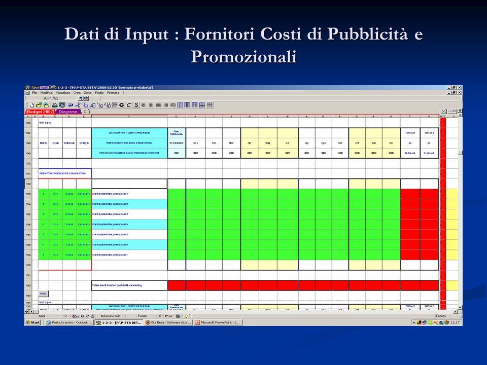 Dati di Input : Fornitori Costi di Pubblicità e Promozionali