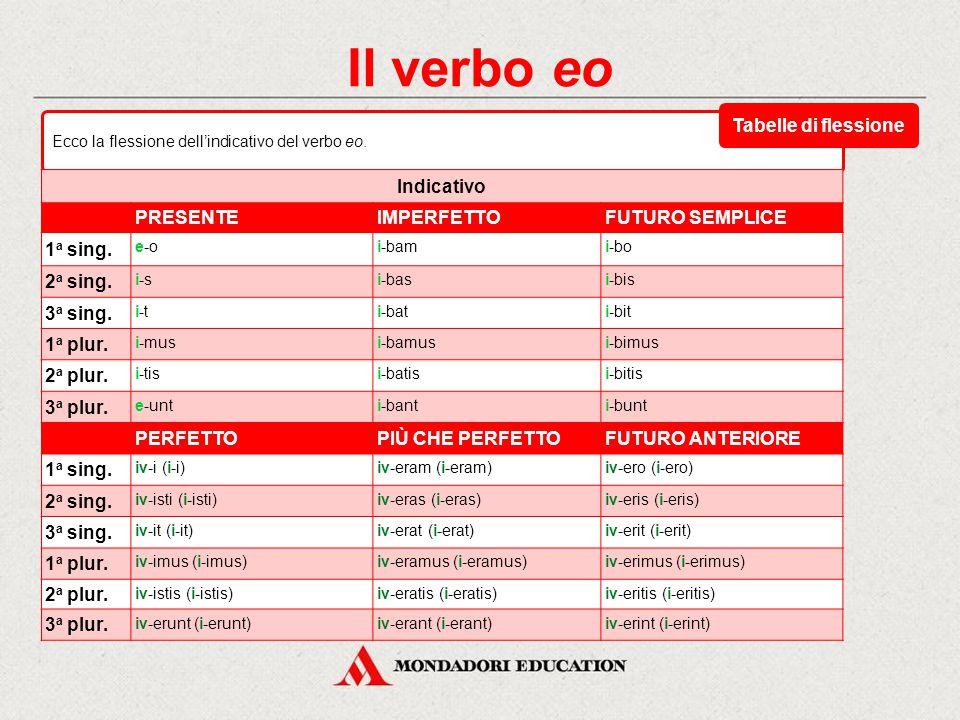 Il verbo eo tema del presente: e- (davanti a vocale) / i- (davanti a consonante) tema del perfetto: iv- (spesso ridotto a ii- o i-) tema del supino: i