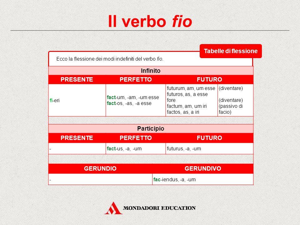 Il verbo fio Ecco la flessione del congiuntivo e dell'imperativo del verbo eo. CongiuntivoImperativo PRESENTEIMPERFETTOPRESENTE 1 a sing. fi-amfi-erem