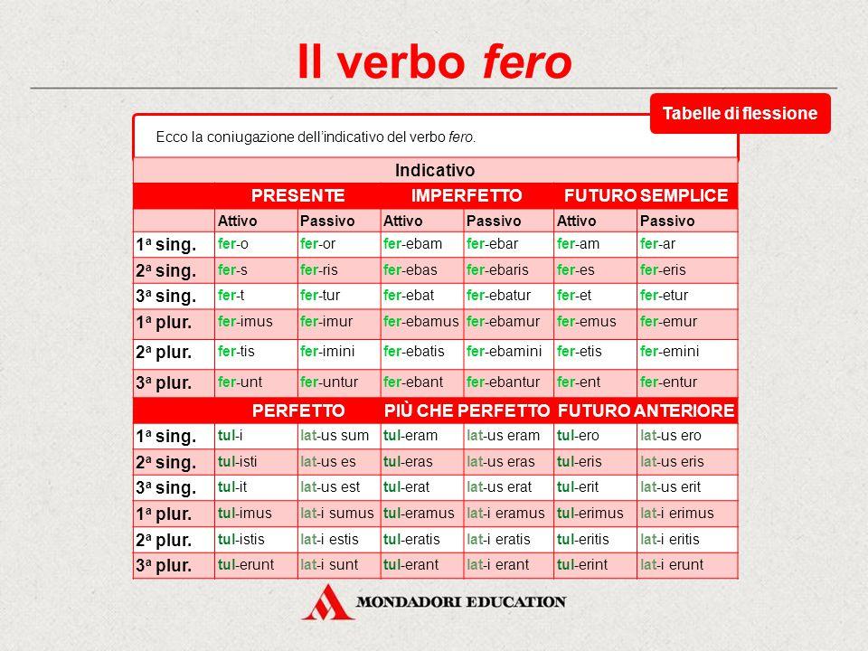 Il verbo fero Indicativo PRESENTEIMPERFETTOFUTURO SEMPLICE AttivoPassivoAttivoPassivoAttivoPassivo 1 a sing.