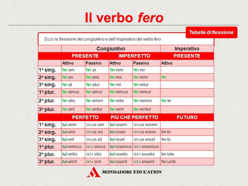 Il verbo fero Indicativo PRESENTEIMPERFETTOFUTURO SEMPLICE AttivoPassivoAttivoPassivoAttivoPassivo 1 a sing. fer-ofer-orfer-ebamfer-ebarfer-amfer-ar 2