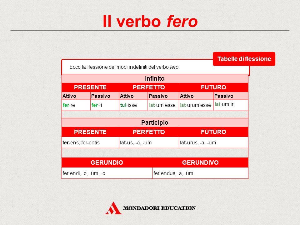 Il verbo fero CongiuntivoImperativo PRESENTEIMPERFETTOPRESENTE AttivoPassivoAttivoPassivoAttivo 1 a sing. fer-amfer-arfer-remfer-rer- 2 a sing. fer-as