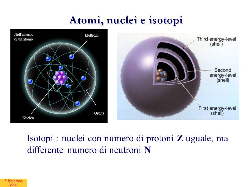 E.Majorana 2006 Nuclei instabili per decadimenti radioattivi β Il nucleo è instabile per decadimento beta se non ha una buona proporzione tra Z e N : e decade trasformando un protone (un neutrone) in un neutrone (un protone)