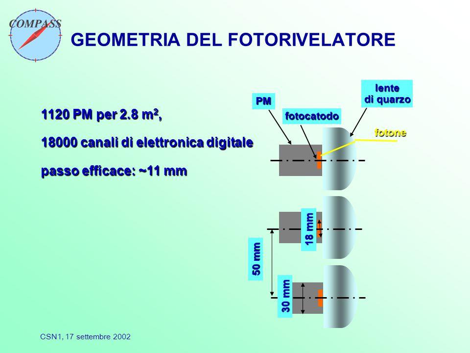 CSN1, 17 settembre 2002 GEOMETRIA DEL FOTORIVELATORE lente di quarzo fotocatodo PM 50 mm 30 mm 18 mm 1120 PM per 2.8 m 2, 18000 canali di elettronica digitale passo efficace: ~11 mm fotone