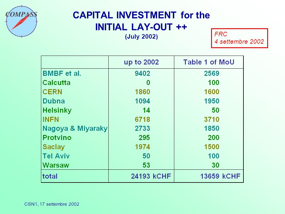 CSN1, 17 settembre 2002 CAPITAL INVESTMENT for the INITIAL LAY-OUT ++ (July 2002) FRC 4 settembre 2002